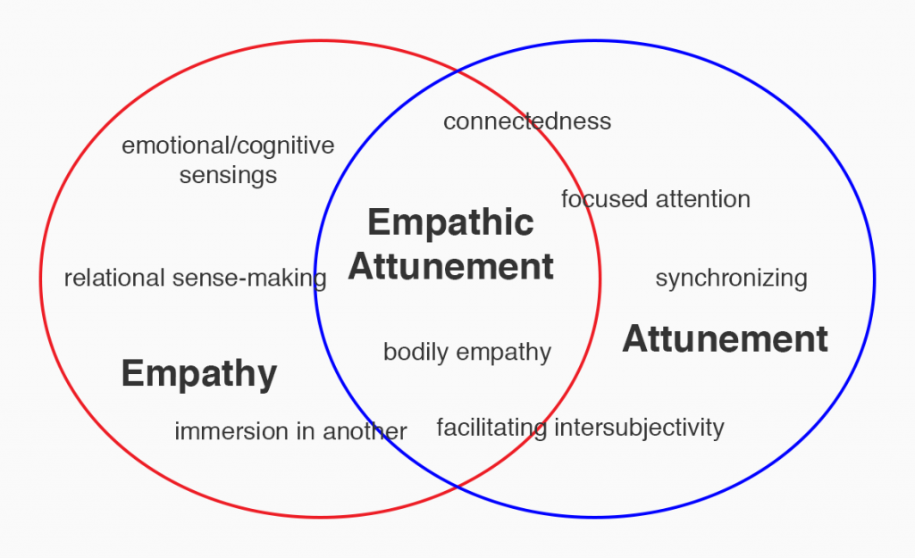 exploring the role of empathy in psychotherapy Dyadic developmental psychotherapy therefore  the therapist will then actively prepare the parents for their role in  the sessions are about exploring.