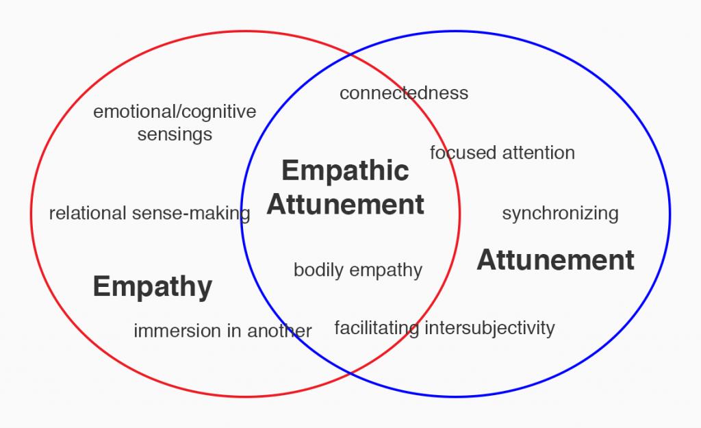 Emotional attunement definition