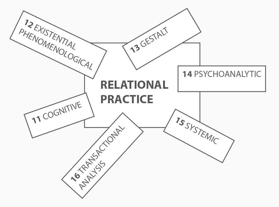 What is Relational Psychotherapy
